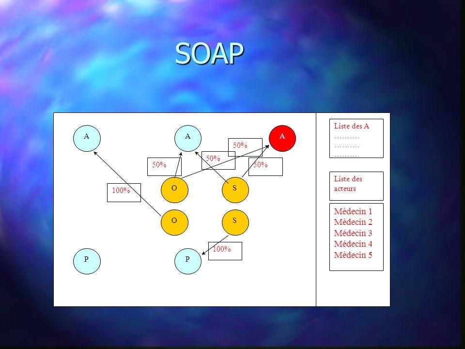 SOAP A S PP O OS AA Liste des A ………. 100% 50% 100% 50% Médecin 1 Médecin 2 Médecin 3 Médecin 4 Médecin 5 Liste des acteurs