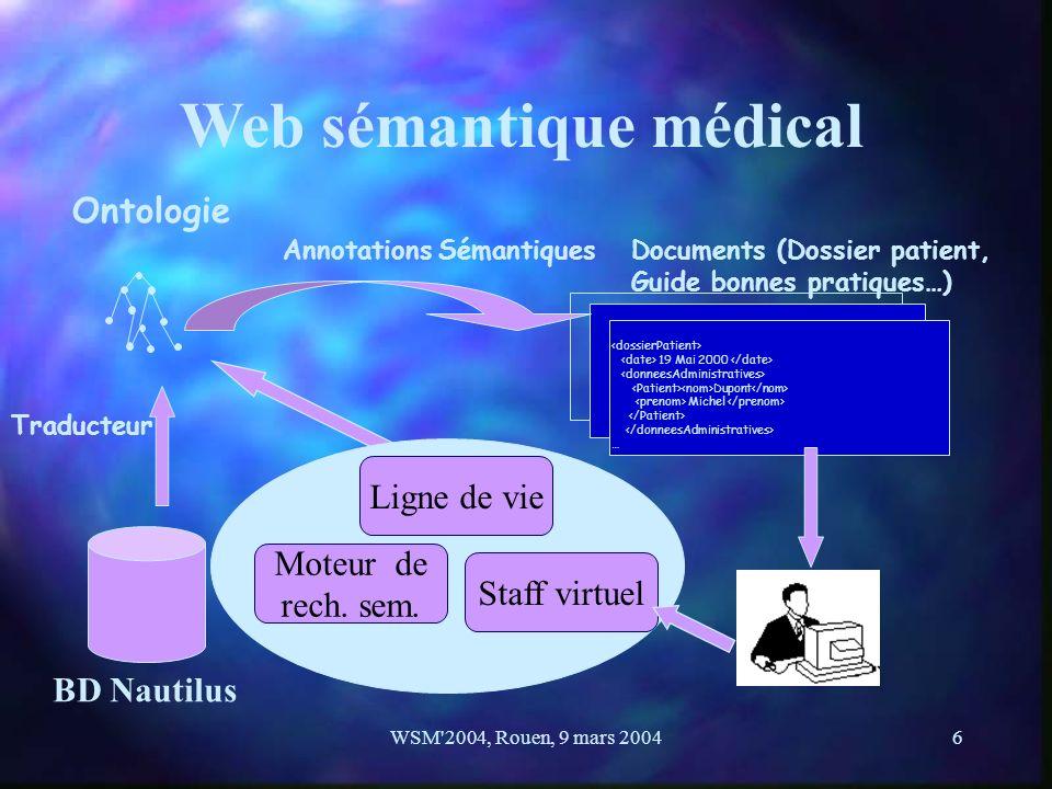 WSM'2004, Rouen, 9 mars 20046 Web sémantique médical 19 Mai 2000 Dupont Michel … Documents (Dossier patient, Guide bonnes pratiques…) Ontologie Annota