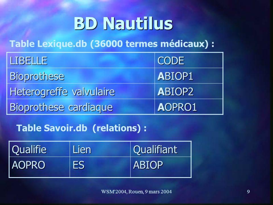 WSM'2004, Rouen, 9 mars 20049 BD Nautilus LIBELLECODE Bioprothese ABIOP1 Heterogreffe valvulaire ABIOP2 Bioprothese cardiaque AOPRO1 Table Lexique.db