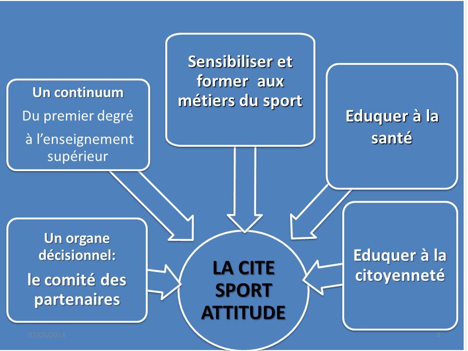 LA CITE SPORT ATTITUDE Un continuum Du premier degré à lenseignement supérieur Un continuum Du premier degré à lenseignement supérieur Un organe décis