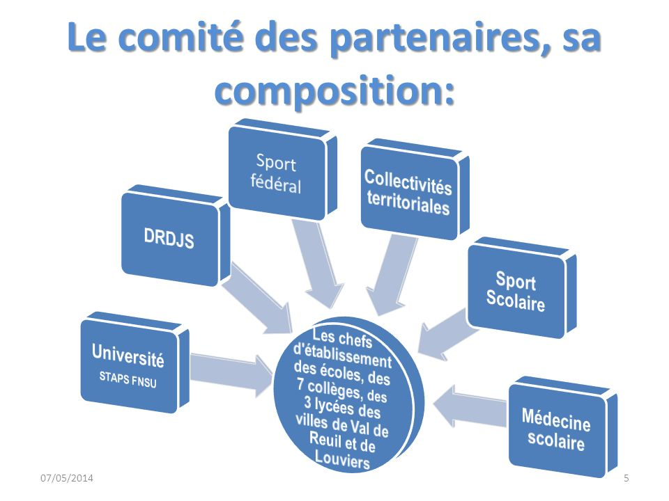 Le comité des partenaires, sa composition: 07/05/20145