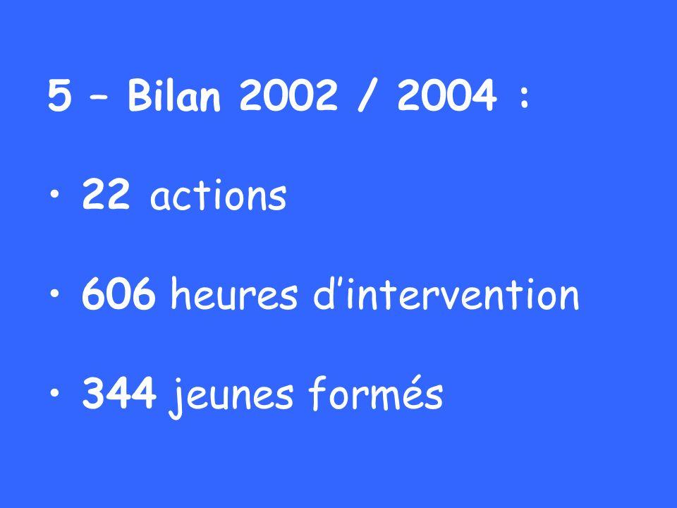 5 – Bilan 2002 / 2004 : 22 actions 606 heures dintervention 344 jeunes formés