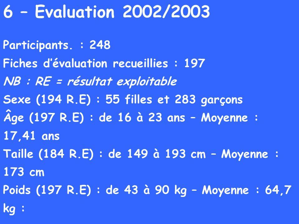 6 – Evaluation 2002/2003 Participants. : 248 Fiches dévaluation recueillies : 197 NB : RE = résultat exploitable Sexe (194 R.E) : 55 filles et 283 gar
