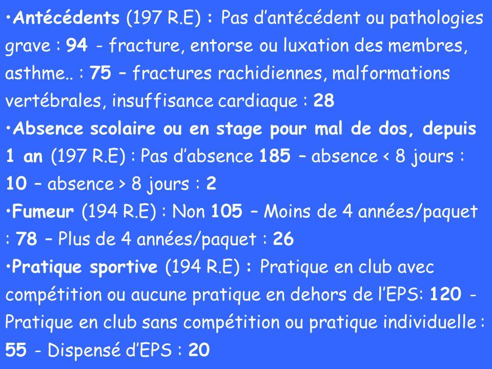 Antécédents (197 R.E) : Pas dantécédent ou pathologies grave : 94 - fracture, entorse ou luxation des membres, asthme.. : 75 – fractures rachidiennes,