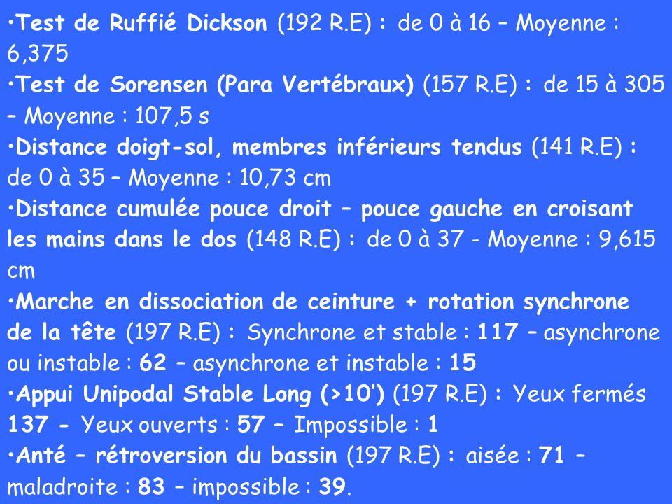 Test de Ruffié Dickson (192 R.E) : de 0 à 16 – Moyenne : 6,375 Test de Sorensen (Para Vertébraux) (157 R.E) : de 15 à 305 – Moyenne : 107,5 s Distance