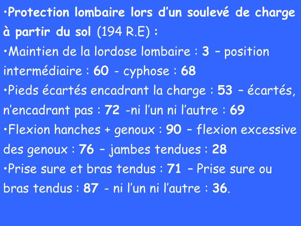 Protection lombaire lors dun soulevé de charge à partir du sol (194 R.E) : Maintien de la lordose lombaire : 3 – position intermédiaire : 60 - cyphose