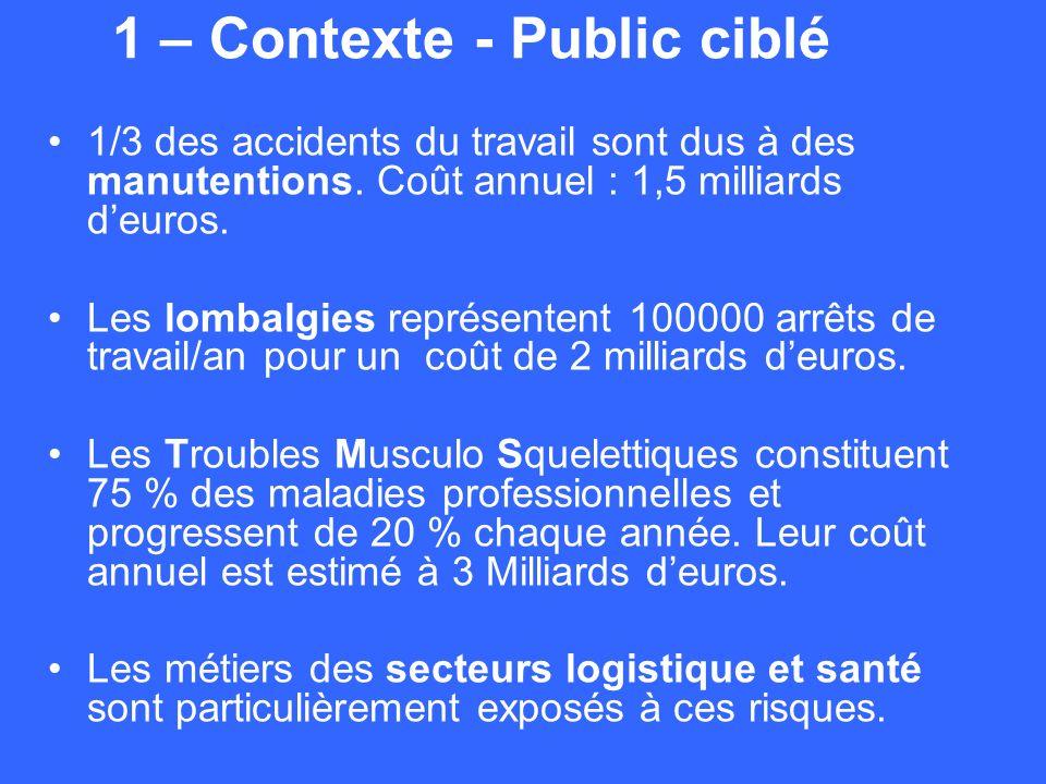 1 – Contexte - Public ciblé 1/3 des accidents du travail sont dus à des manutentions. Coût annuel : 1,5 milliards deuros. Les lombalgies représentent