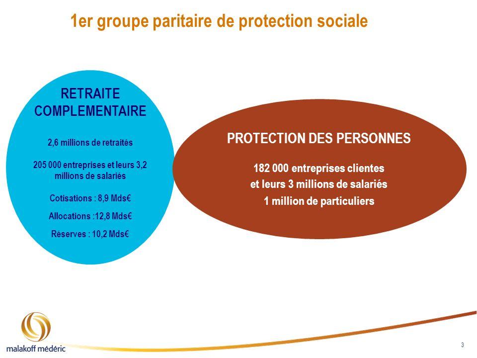 3 1er groupe paritaire de protection sociale RETRAITE COMPLEMENTAIRE 2,6 millions de retraités 205 000 entreprises et leurs 3,2 millions de salariés C