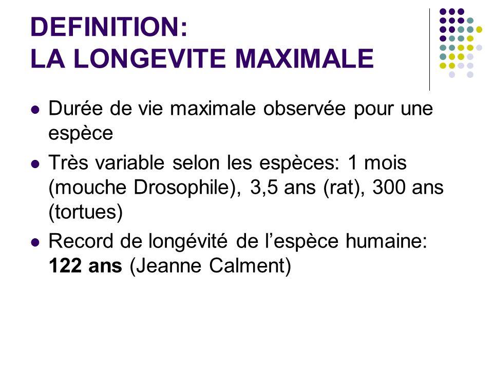 DEFINITION: LA LONGEVITE MAXIMALE Durée de vie maximale observée pour une espèce Très variable selon les espèces: 1 mois (mouche Drosophile), 3,5 ans