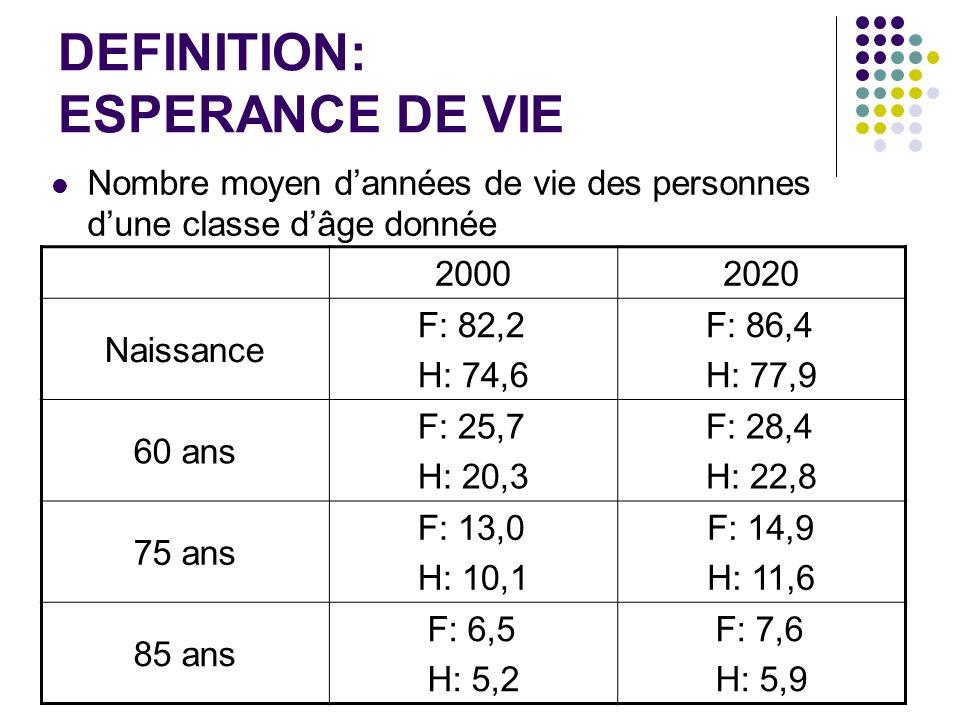 DEFINITION: ESPERANCE DE VIE Nombre moyen dannées de vie des personnes dune classe dâge donnée 20002020 Naissance F: 82,2 H: 74,6 F: 86,4 H: 77,9 60 a