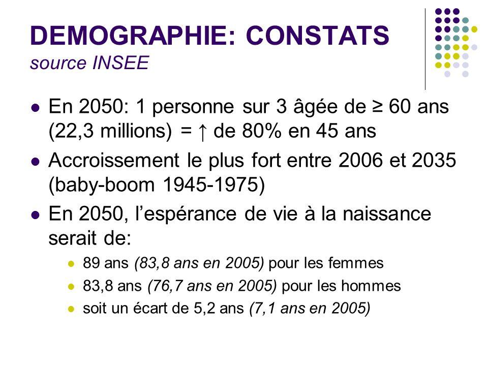 DEMOGRAPHIE: CONSTATS source INSEE En 2050: 1 personne sur 3 âgée de 60 ans (22,3 millions) = de 80% en 45 ans Accroissement le plus fort entre 2006 e