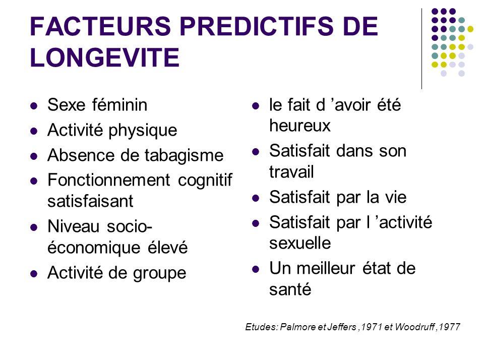 FACTEURS PREDICTIFS DE LONGEVITE Sexe féminin Activité physique Absence de tabagisme Fonctionnement cognitif satisfaisant Niveau socio- économique éle