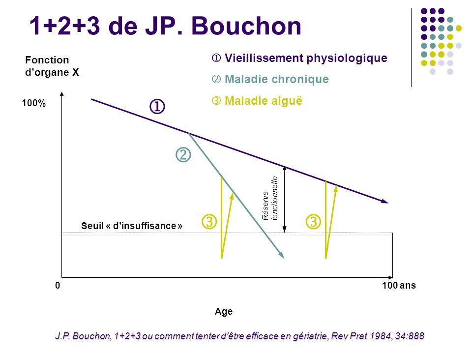 1+2+3 de JP. Bouchon Fonction dorgane X 100% 0 Seuil « dinsuffisance » Age 100 ans Vieillissement physiologique Maladie chronique Maladie aiguë J.P. B