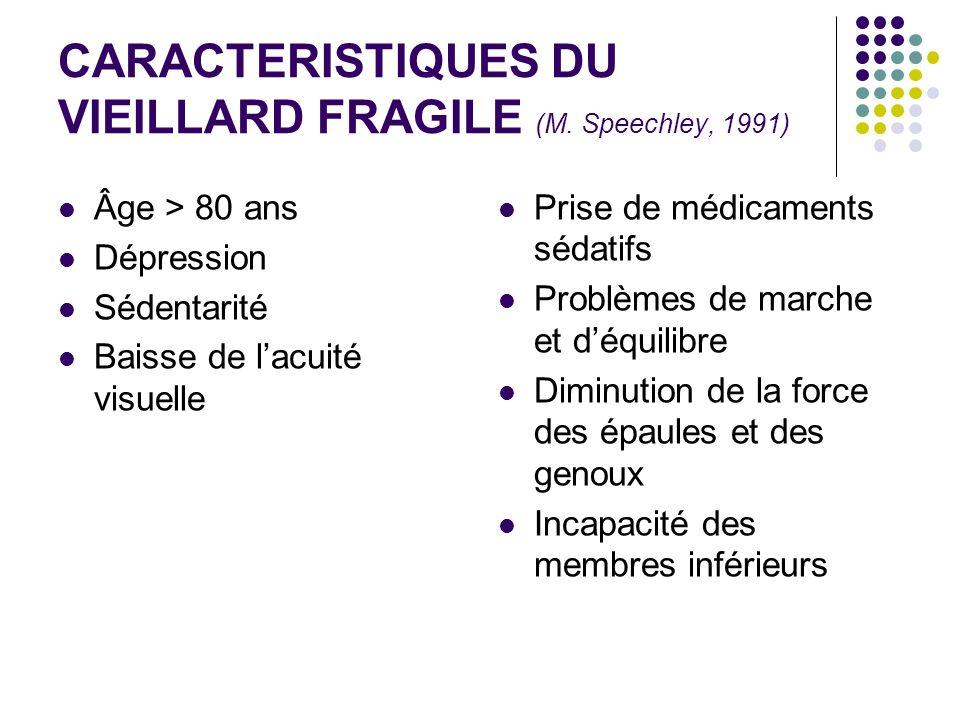 CARACTERISTIQUES DU VIEILLARD FRAGILE (M. Speechley, 1991) Âge > 80 ans Dépression Sédentarité Baisse de lacuité visuelle Prise de médicaments sédatif