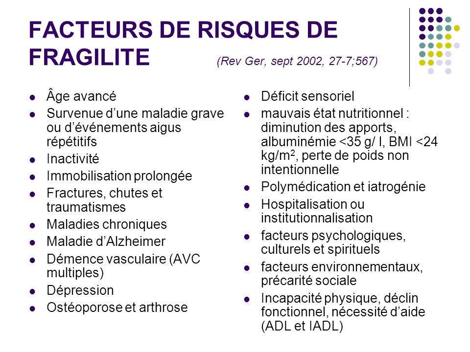 FACTEURS DE RISQUES DE FRAGILITE (Rev Ger, sept 2002, 27-7;567) Âge avancé Survenue dune maladie grave ou dévénements aigus répétitifs Inactivité Immo