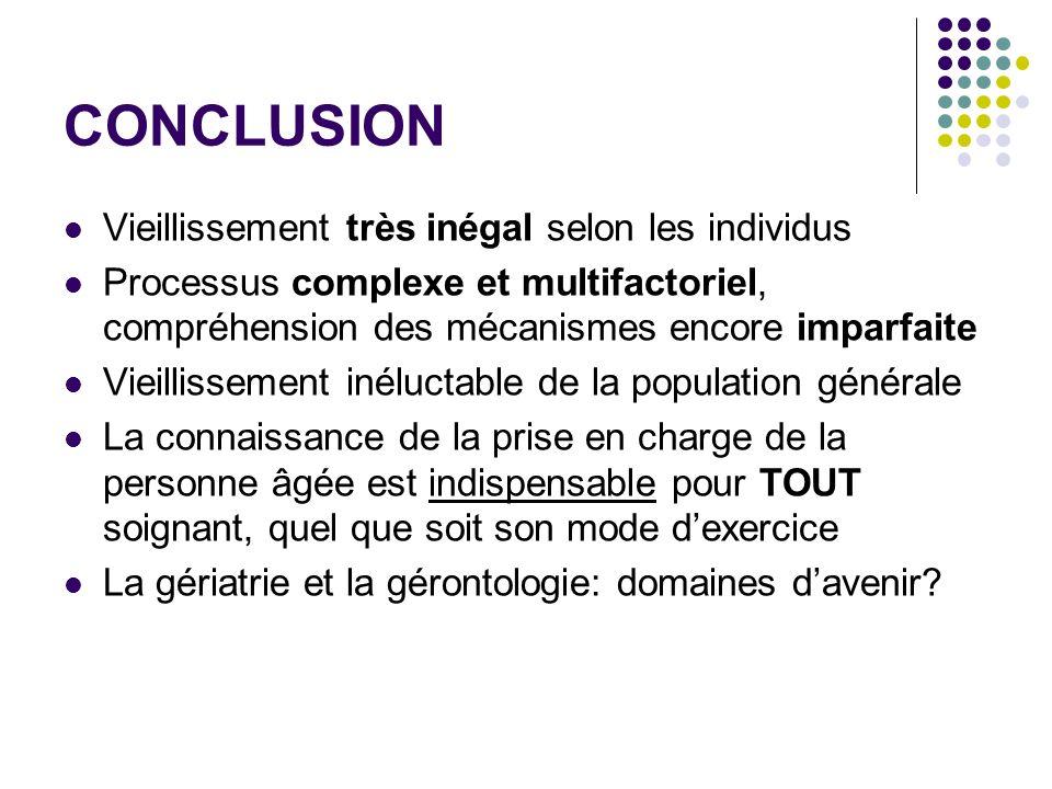 CONCLUSION Vieillissement très inégal selon les individus Processus complexe et multifactoriel, compréhension des mécanismes encore imparfaite Vieilli
