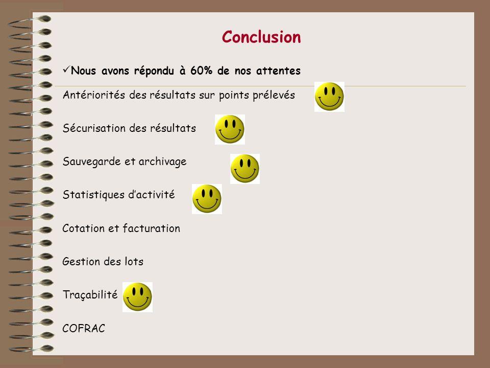 Conclusion Nous avons répondu à 60% de nos attentes Antériorités des résultats sur points prélevés Sécurisation des résultats Sauvegarde et archivage