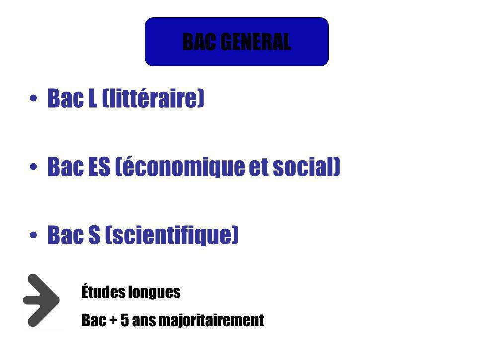 Bac L (littéraire) Bac ES (économique et social) Bac S (scientifique) Études longues Bac + 5 ans majoritairement BAC GENERAL