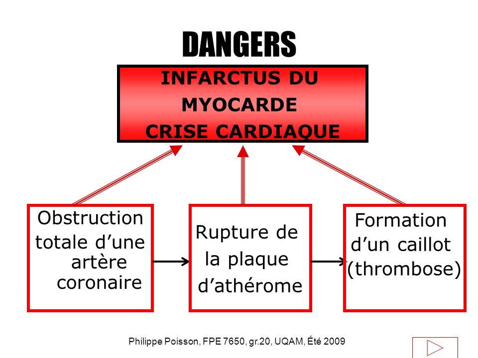 Philippe Poisson, FPE 7650, gr.20, UQAM, Été 2009 DANGERS Obstruction totale dune artère coronaire Rupture de la plaque dathérome Formation dun caillo