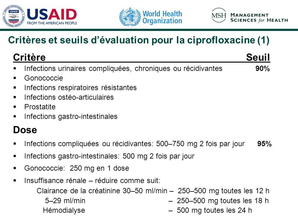 Critères et seuils dévaluation pour la ciprofloxacine (1) Critère Seuil Infections urinaires compliquées, chroniques ou récidivantes 90% Gonococcie In