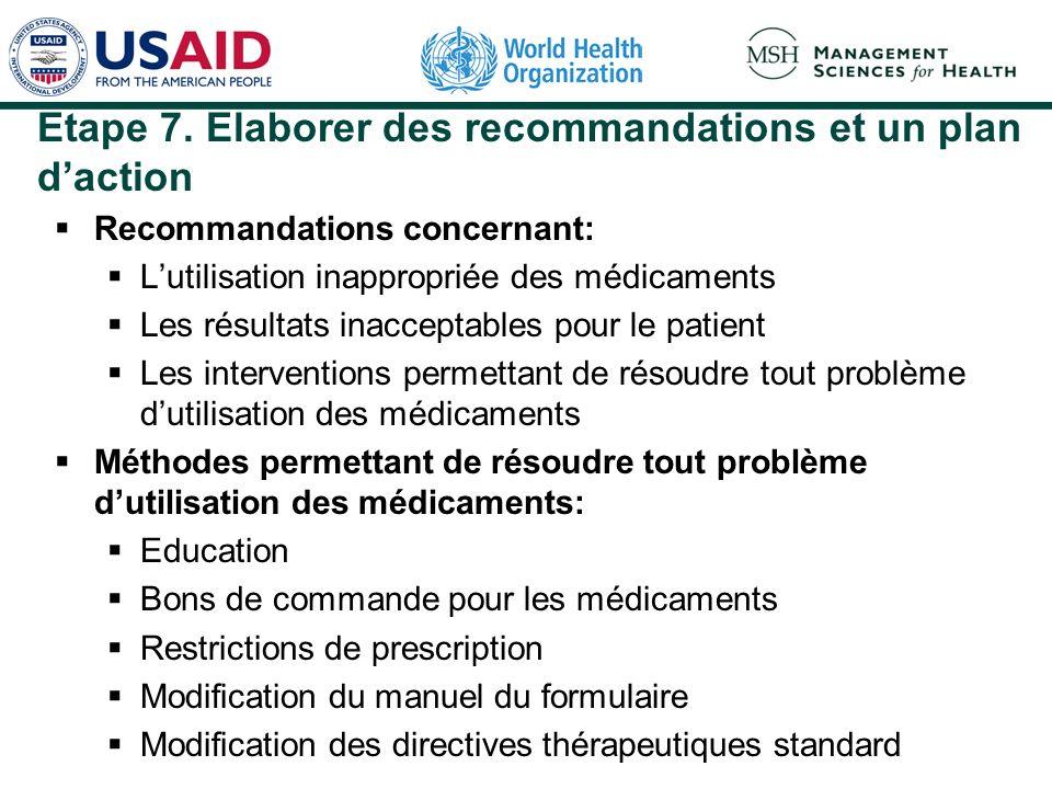Etape 7. Elaborer des recommandations et un plan daction Recommandations concernant: Lutilisation inappropriée des médicaments Les résultats inaccepta