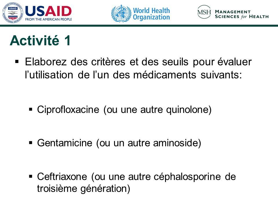 Activité 1 Elaborez des critères et des seuils pour évaluer lutilisation de lun des médicaments suivants: Ciprofloxacine (ou une autre quinolone) Gentamicine (ou un autre aminoside) Ceftriaxone (ou une autre céphalosporine de troisième génération)