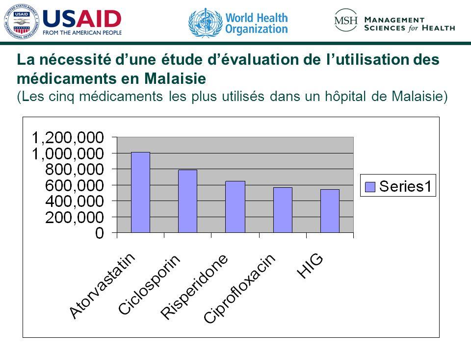 La nécessité dune étude dévaluation de lutilisation des médicaments en Malaisie (Les cinq médicaments les plus utilisés dans un hôpital de Malaisie)