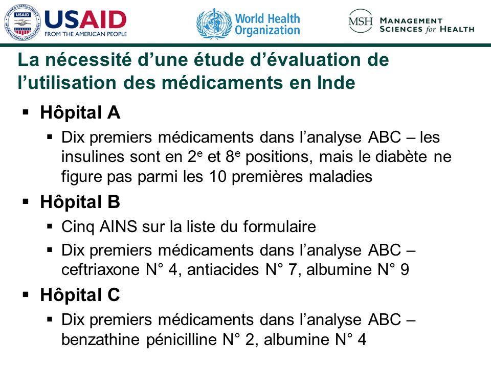 La nécessité dune étude dévaluation de lutilisation des médicaments en Inde Hôpital A Dix premiers médicaments dans lanalyse ABC – les insulines sont