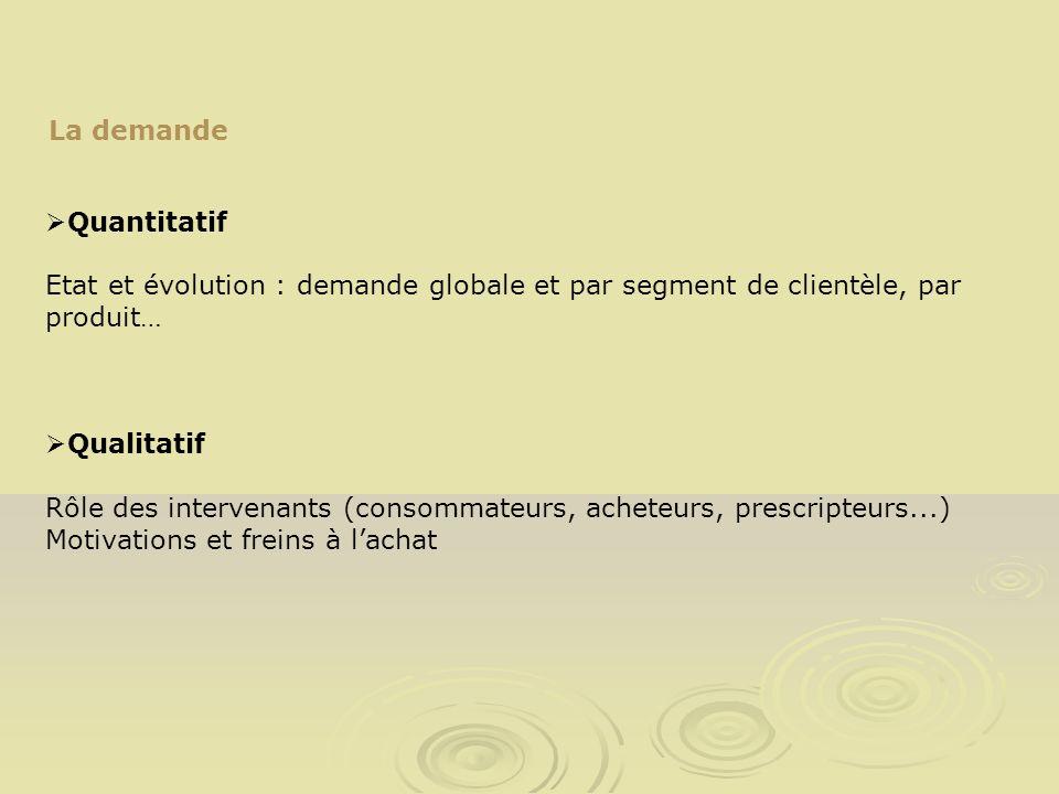 La demande Quantitatif Etat et évolution : demande globale et par segment de clientèle, par produit… Qualitatif Rôle des intervenants (consommateurs,