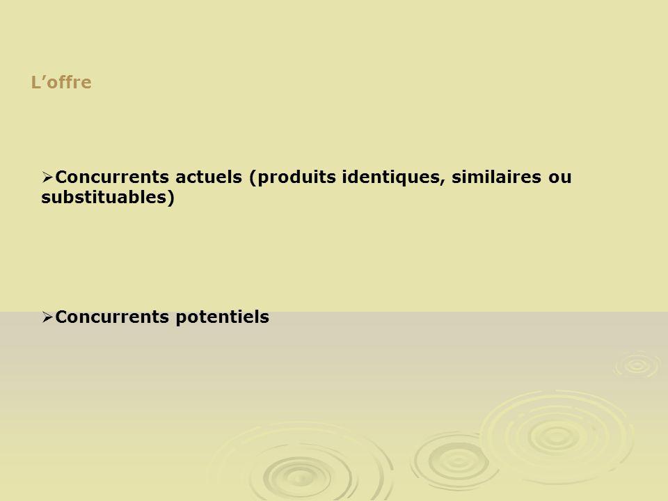 Loffre Concurrents actuels (produits identiques, similaires ou substituables) Concurrents potentiels