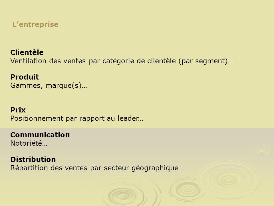 Lentreprise Clientèle Ventilation des ventes par catégorie de clientèle (par segment)… Produit Gammes, marque(s)… Prix Positionnement par rapport au l