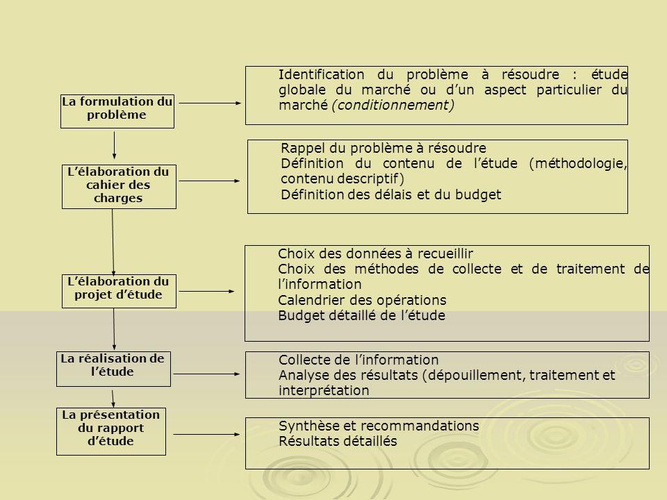 Identification du problème à résoudre : étude globale du marché ou dun aspect particulier du marché (conditionnement) Lélaboration du cahier des charg