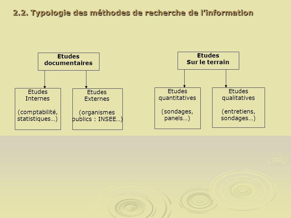 2.2. Typologie des méthodes de recherche de linformation Etudes documentaires Etudes Internes (comptabilité, statistiques…) Etudes Externes (organisme