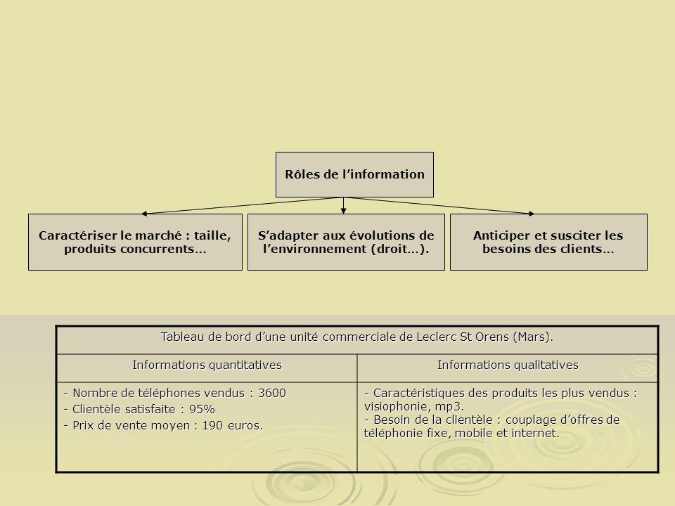 Tableau de bord dune unité commerciale de Leclerc St Orens (Mars). Informations quantitatives Informations qualitatives - Nombre de téléphones vendus