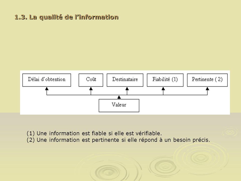 (1) Une information est fiable si elle est vérifiable. (2) Une information est pertinente si elle répond à un besoin précis. 1.3. La qualité de linfor