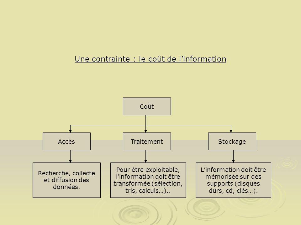 Une contrainte : le coût de linformation Coût AccèsTraitementStockage Recherche, collecte et diffusion des données. Pour être exploitable, linformatio