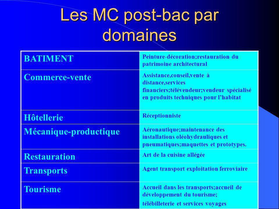 MC-FCIL Les Mentions Complémentaires Diplôme national Lycée professionnel ou CFA Un an détudes (temps plein ou alternance) Sélection sur dossier Les F