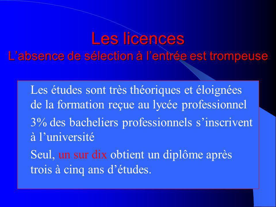 LES DUT (diplôme universitaire de technologie) Ils privilégient la théorie sur la pratique Ils sont accessibles sur dossier scolaire avec le bac (bull