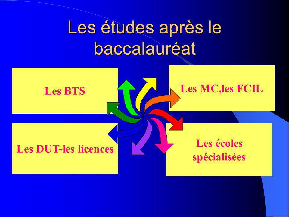 LA MAJORITE DES BACHELIERS PRO SINSERE SUR LE MARCHE DU TRAVAIL 3 BACHELIERS PRO SUR 10 CONTINUENT LEURS ETUDES
