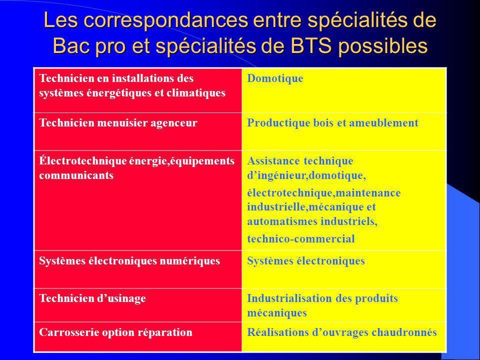 ATTENTION Certains BTS imposent 2 langues vivantes (assistant secrétaire trilingue;commerce international;responsable dhébergement)