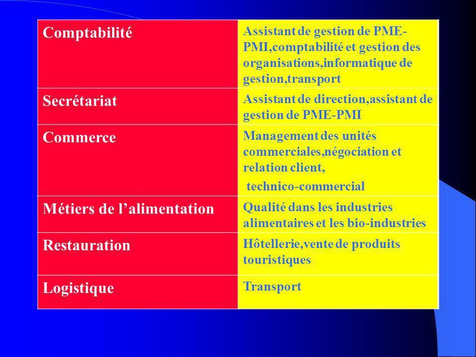 Les correspondances entre spécialités de Bac pro et spécialités de BTS possibles Technicien en installations des systèmes énergétiques et climatiques
