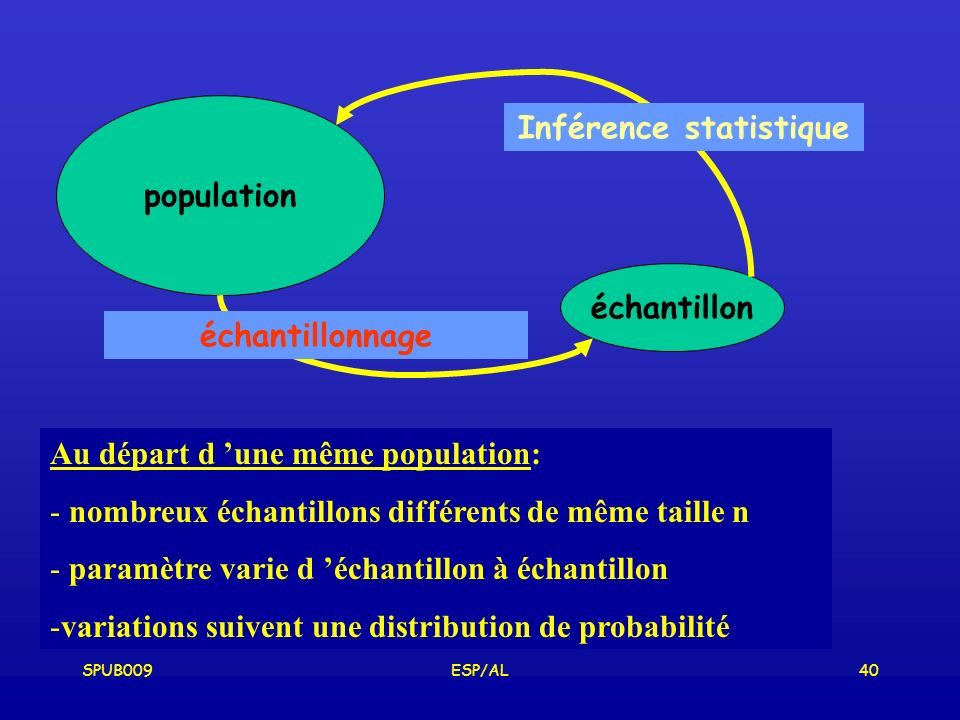 SPUB009ESP/AL40 population échantillon Inférence statistique échantillonnage Au départ d une même population: - nombreux échantillons différents de même taille n - paramètre varie d échantillon à échantillon -variations suivent une distribution de probabilité