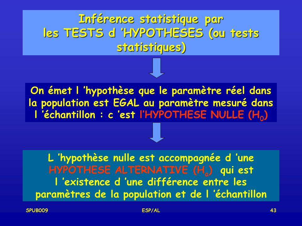 SPUB009ESP/AL43 Inférence statistique par les TESTS d HYPOTHESES (ou tests statistiques) On émet l hypothèse que le paramètre réel dans la population est EGAL au paramètre mesuré dans l échantillon : c est lHYPOTHESE NULLE (H 0 ) L hypothèse nulle est accompagnée d une HYPOTHESE ALTERNATIVE (H a ) qui est l existence d une différence entre les paramètres de la population et de l échantillon