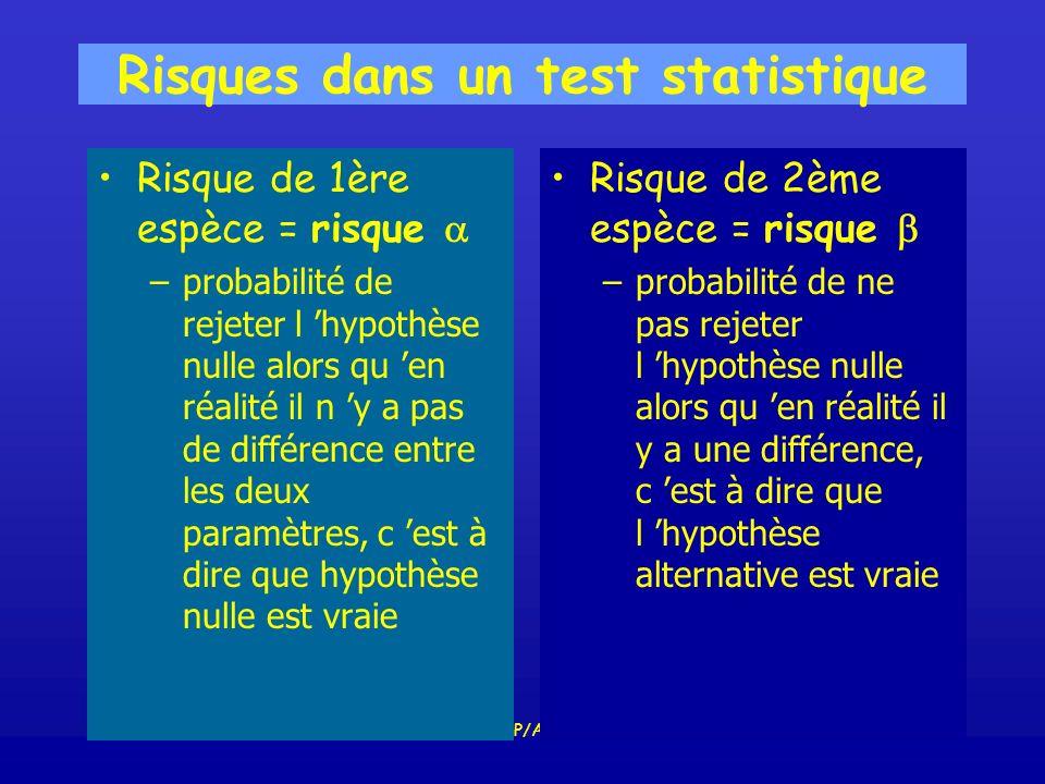 SPUB009ESP/AL44 Risques dans un test statistique Risque de 1ère espèce = risque –probabilité de rejeter l hypothèse nulle alors qu en réalité il n y a pas de différence entre les deux paramètres, c est à dire que hypothèse nulle est vraie Risque de 2ème espèce = risque – probabilité de ne pas rejeter l hypothèse nulle alors qu en réalité il y a une différence, c est à dire que l hypothèse alternative est vraie