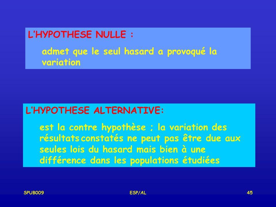 SPUB009ESP/AL45 LHYPOTHESE NULLE : admet que le seul hasard a provoqué la variation LHYPOTHESE ALTERNATIVE: est la contre hypothèse ; la variation des résultatsconstatés ne peut pas être due aux seules lois du hasard mais bien à une différence dans les populations étudiées
