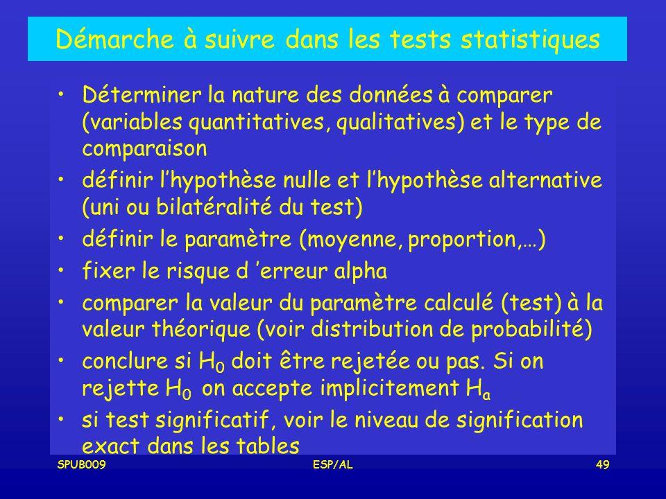 SPUB009ESP/AL49 Démarche à suivre dans les tests statistiques Déterminer la nature des données à comparer (variables quantitatives, qualitatives) et le type de comparaison définir lhypothèse nulle et lhypothèse alternative (uni ou bilatéralité du test) définir le paramètre (moyenne, proportion,…) fixer le risque d erreur alpha comparer la valeur du paramètre calculé (test) à la valeur théorique (voir distribution de probabilité) conclure si H 0 doit être rejetée ou pas.