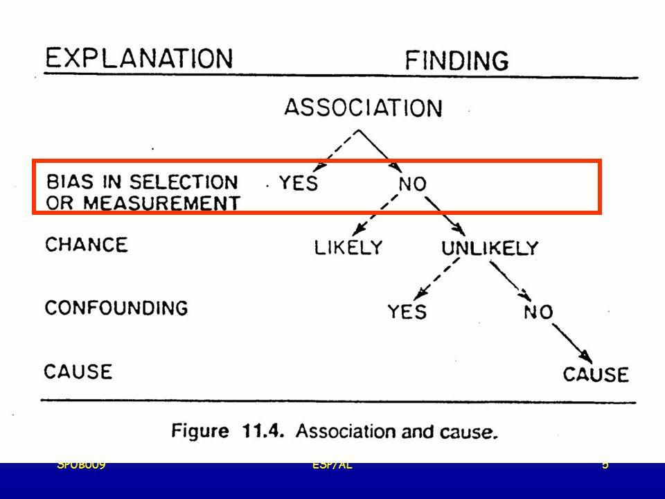 SPUB009ESP/AL16 Les BIAIS en EPIDEMIOLOGIE ERREUR SYSTEMATIQUE ===> résultats réalité biais de sélection : utilisation de critères non comparables dans la sélection des sujets ; non réponses ou perte de vue ou abandons sélectifs biais de mesure (ou dinformation ou dobservation): naissent par des « fautes » dans le recueil / enregistrement / codification des données
