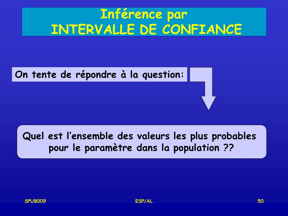 SPUB009ESP/AL50 Inférence par INTERVALLE DE CONFIANCE On tente de répondre à la question: Quel est lensemble des valeurs les plus probables pour le paramètre dans la population ??