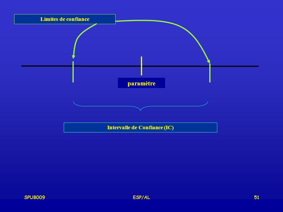 SPUB009ESP/AL51 paramètre Limites de confiance Intervalle de Confiance (IC)