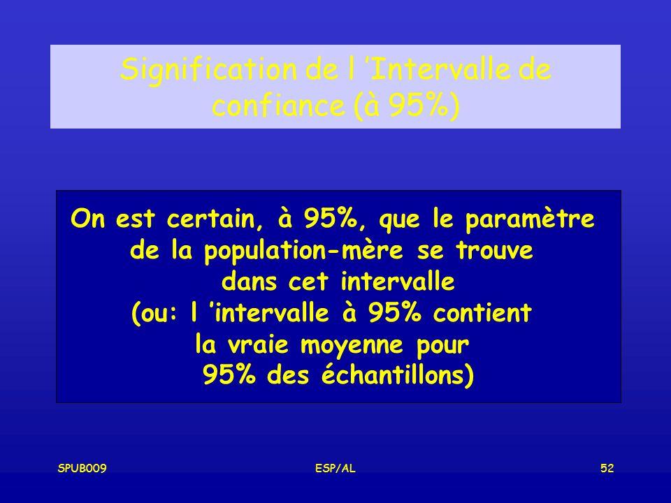 SPUB009ESP/AL52 Signification de l Intervalle de confiance (à 95%) On est certain, à 95%, que le paramètre de la population-mère se trouve dans cet intervalle (ou: l intervalle à 95% contient la vraie moyenne pour 95% des échantillons)